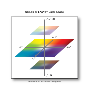 Lab-colour-space